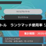 【ダブル】マスターランク級でのポケモン使用率!(シーズン9まとめ)
